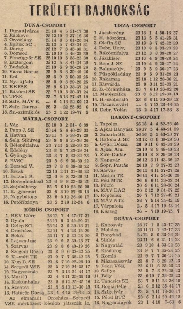 idokapszula_nb_i_1983_84_23_fordulo_teruleti_bajnoksagok_tabella.jpg
