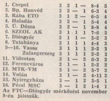 idokapszula_nb_i_1983_84_3_fordulo_tabella.jpg