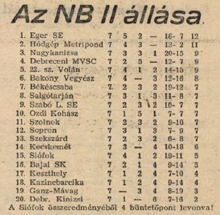 idokapszula_nb_i_1983_84_4_fordulo_nb_ii_tabella_2.jpg