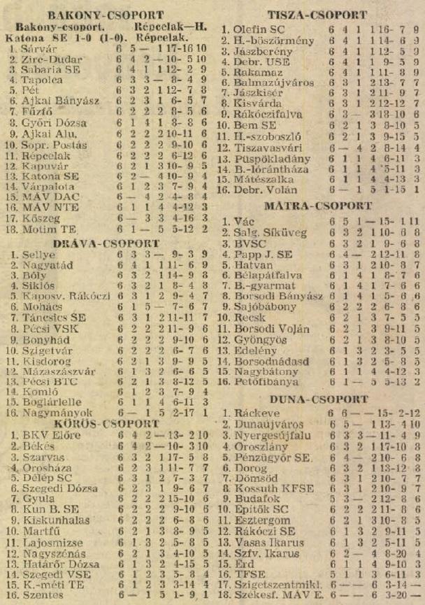 idokapszula_nb_i_1983_84_6_fordulo_teruleti_bajnoksagok_tabella.jpg