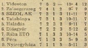 idokapszula_nb_i_1983_84_oszi_zaras_tabellaparade_videk_budapest_osszesen.jpg