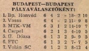 idokapszula_nb_i_1983_84_tavaszi_zaras_tabellaparade_budapest_budapest_palyavalasztokent.jpg