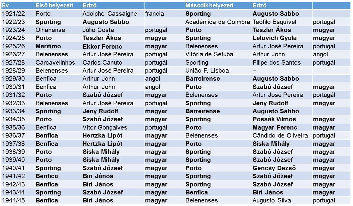 portugal_edzok.jpg