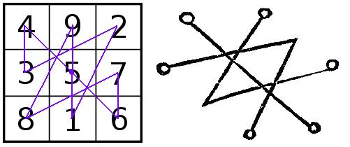 A LuoShu számai összekötve, illetve Saturnus pecsétje Cornelius Agrippa könyvéből