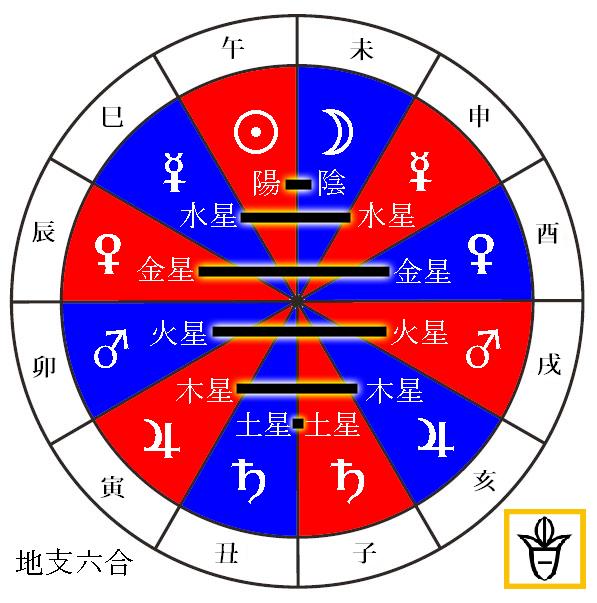 dizhi_6osszhang.png