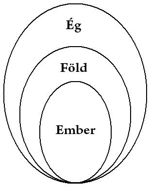 三才 - a három alapelv