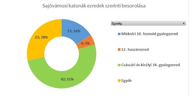 statisztika_ezredek.jpg
