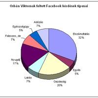 Orbán Viktor Facebook kérdései