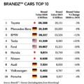 Továbbra is a Toyota a legértékesebb autómárka a világon