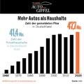 41,4 millió német háztartásra 47,7 millió autó jut