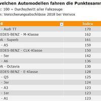 Itt a német utakon legtöbbször gyorshajtáson kapott autókmárkák listája