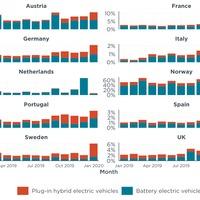 Zöldül az európai autóflotta
