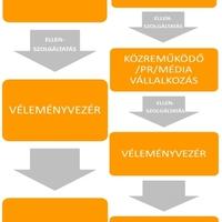 #GVH #Megfeleles #Velemenyvezer