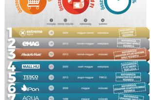 Nem taroltak tavaly a legnagyobb hazai webáruházak