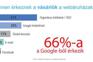 A Google hozza a legtöbb vásárlót a webáruházaknak