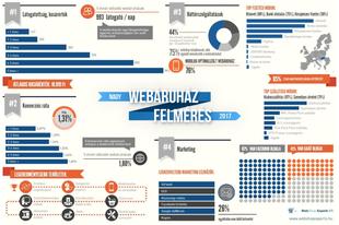 Lezárult a Nagy Webáruház Felmérés 2017