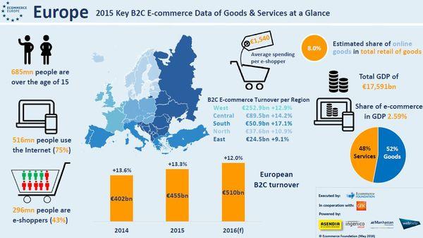 fc89cdc98a E-kereskedelem a világban 2016 - eCommerce in the world 2016 ...