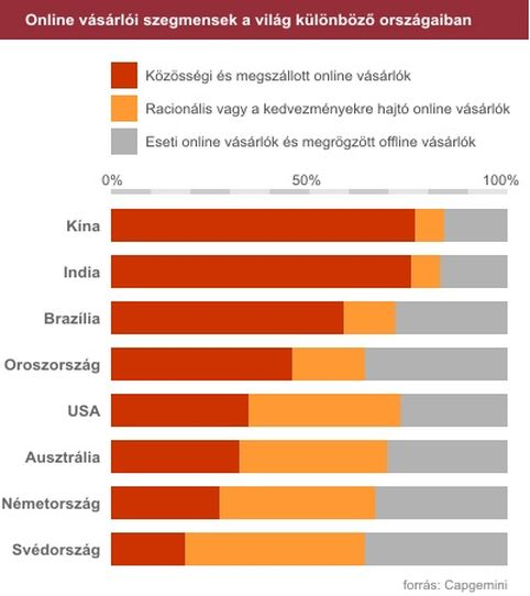 06afe5ea7b Menő az online vásárlás a fejlődő országokban - Vecsei László - hírblog