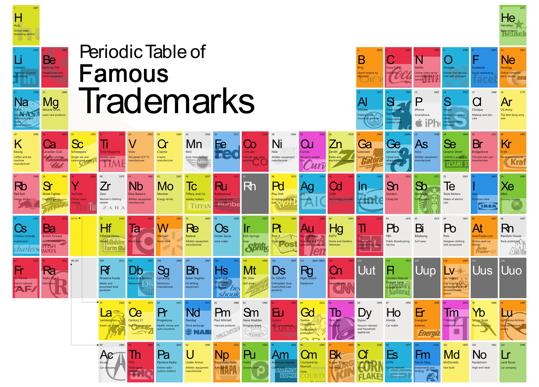 trademark-periodic-table.jpg