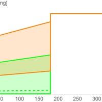 Az alumínium farmakokinetikájához kapcsolódó részletszámítások