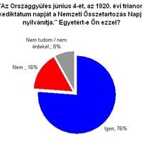 Trianon: mégis van nemzeti egység? - heti szavazásaink