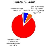 Fidesz: sok jópont és egy nagy rosszpont - heti szavazásaink