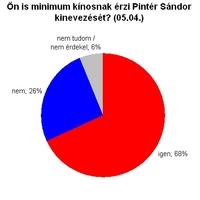 A kormány fogadtatása pozitív, Pintér Sándoré nem az - heti szavazásaink