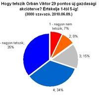Orbán/Bajnai: ki ért jobban a gazdasághoz?