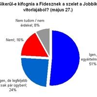 A Fidesz tényleg megállította a Jobbikot? - heti szavazásaink