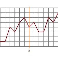 Non-negative Partial Sums – megoldás