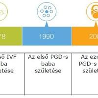 25 éves a PGD (Preimplantációs Genetikai Diagnózis), ami forradalmasította a lombikkezelések (IVF) területét.