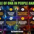 Organizációs Hálózati Elemzés (ONA = Organisational Network Analysis)