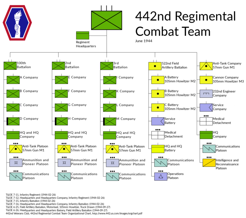 800px-us_442nd_rct.png