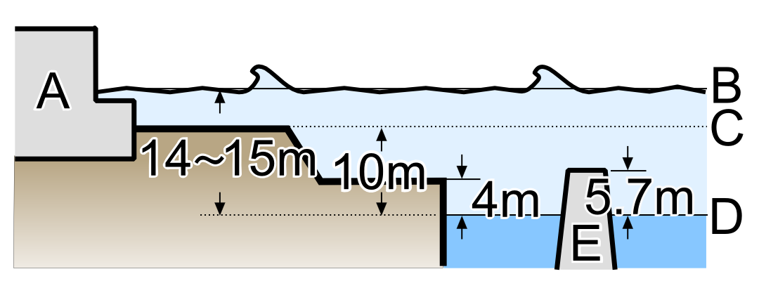 fukushima_i_powerplant_tsunami_height.png