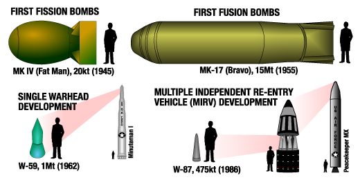 nuclear_weapon_size_chart.jpg