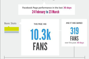 Ilyen volt a Világevő Facebook-oldal utolsó 30 napja