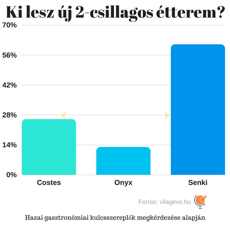 5_michelin_csillag_budapest_magyarorszag_vilagevo.png