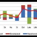 Közép- és Kelet-Európa, új struktúrák és felzárkózás – Monitoring jelentés 2012