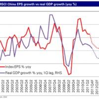 Válságban Kína is, avagy mi pörgeti tovább a kínai gazdaság motorját?