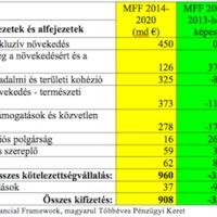 EU-büdzsé: csökkenő kiadások – teljes egyetértésben