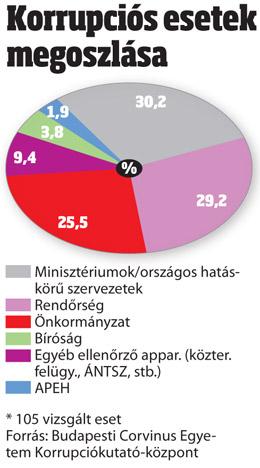korrupcio_grafikon.jpg