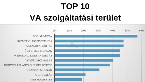 top_10_va_szolgaltatasi_terulet.png