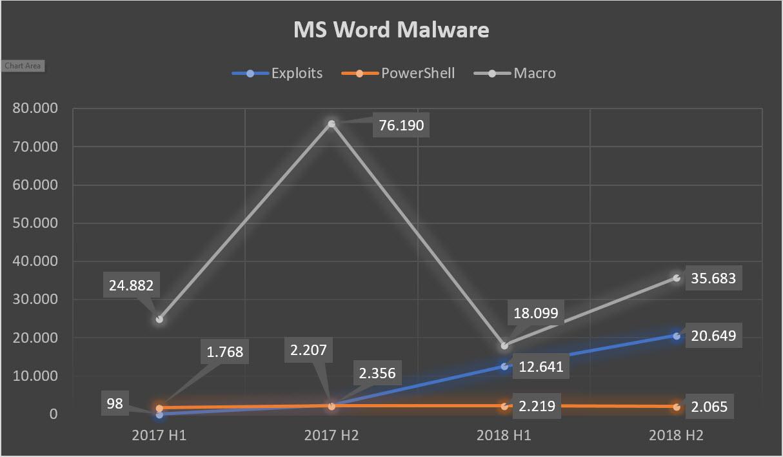 g_data_blog_stats_mswordmalware.jpg