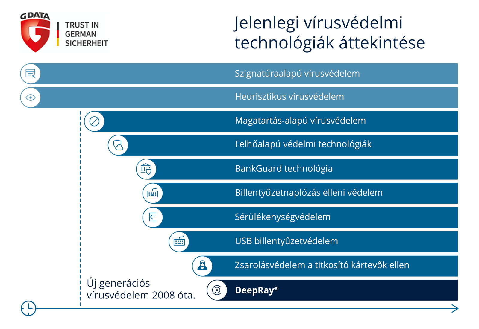 virusvedelmi_technologiak_attekintese.jpg