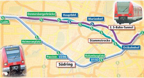 A Müncheni S-Bahn vonalak