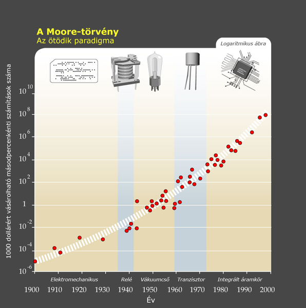 596px-Moore-törvény.png