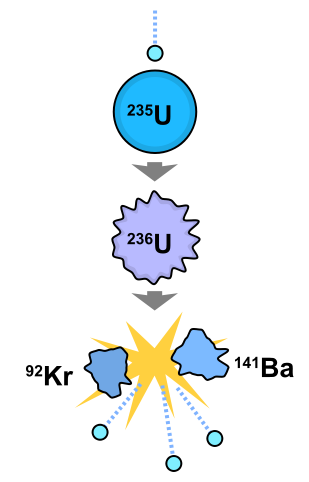 309px-Nuclear_fission.png