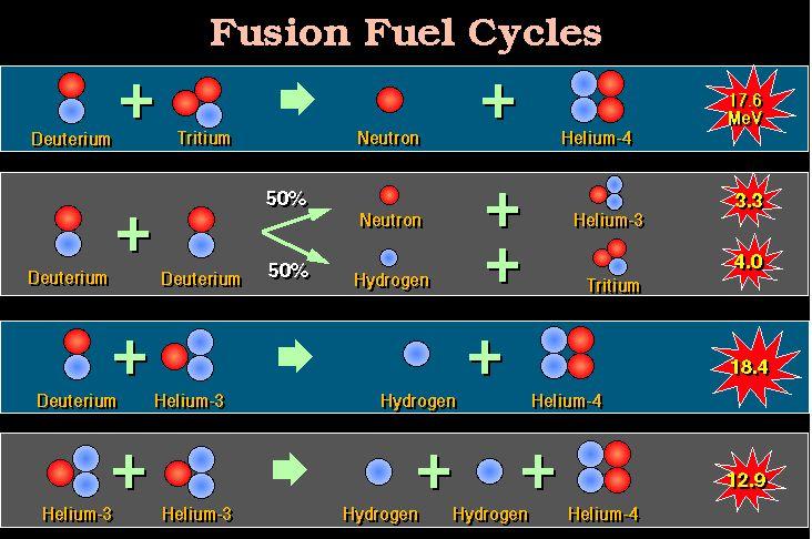 fusion_cycle.JPG