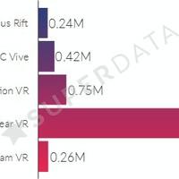 Sokmilliós eladással vezet a Samsung Gear VR