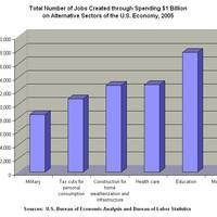Hogyan teremtsünk új munkahelyeket?